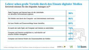 Umfrage-Lehrer-digitale-Medien-WDR